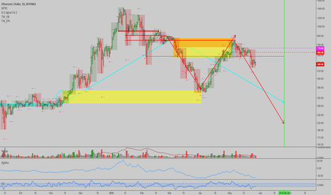 ETHUSD: ETHUSD: Trend signal and levels to monitor