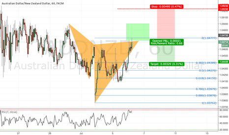 AUDNZD: AUDNZD BEARISH CYPHER