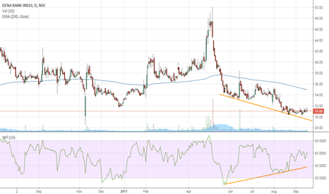 DENABANK: Can Dena Bank break it downtrend ?