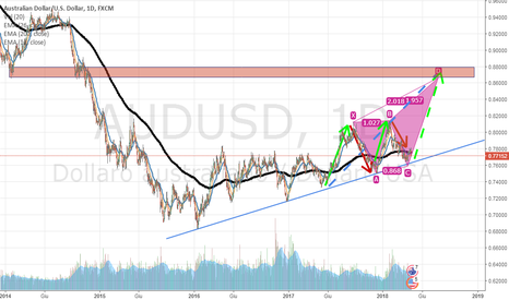 AUDUSD: AUD-USD - Idea rialzista a lungo termine 1D - LONG