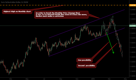 EURAUD: looking for short