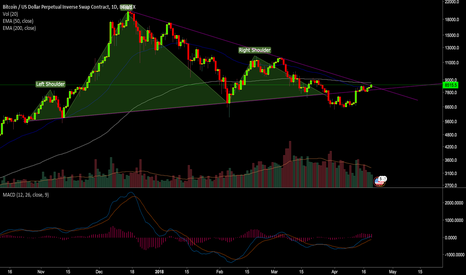 XBTUSD: BTC about to go for a run...