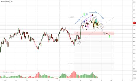 UKOIL: Нефть- вероятное окончание коррекции.