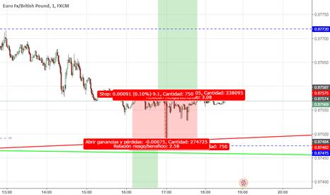 EURGBP: te0ria mercado fuga eurgbp