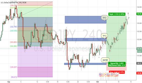 USDJPY: Up up for USDJPY