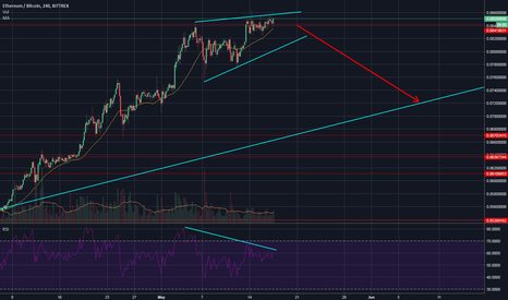 ETHBTC: Ethereum / Bitcoin: Is This the Top?