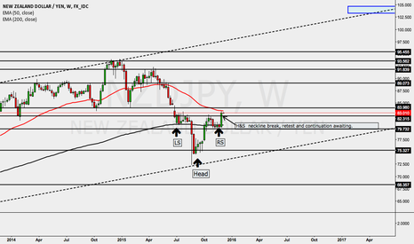 NZDJPY: NZDJPY Opportunity arising!
