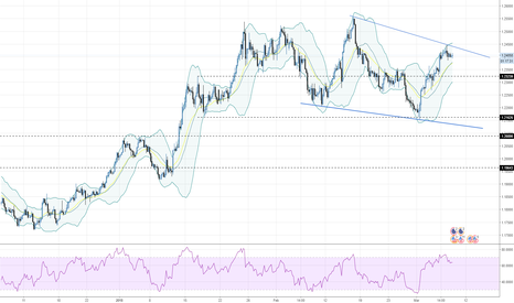 EURUSD: EURUSD - 240 - Waiting for ECB