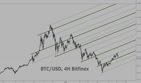BTCUSD: BTC/USD estructura dinámica más aceledada