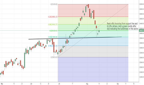 BANKNIFTY: Bank nifty bouncing from support line and 61.8% retrace