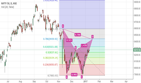 NIFTY: i think nifty is long