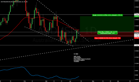 AUDUSD: Busy week continues, Retest of Rising Wedge, Long AUDUSD