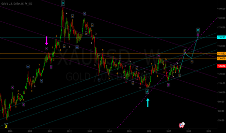 XAUUSD: Weekly Speculation