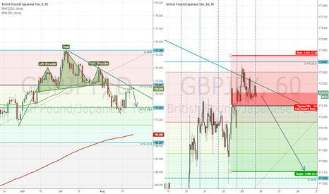 GBPJPY: GBPJPY head and shoulders & trendline