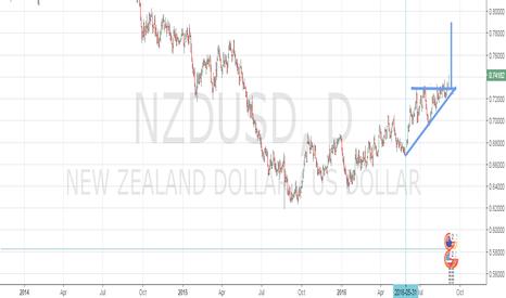 NZDUSD: NZDUSD's breakout Bullish Significant