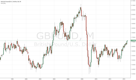 GBPUSD: GBP/USD Technical Report