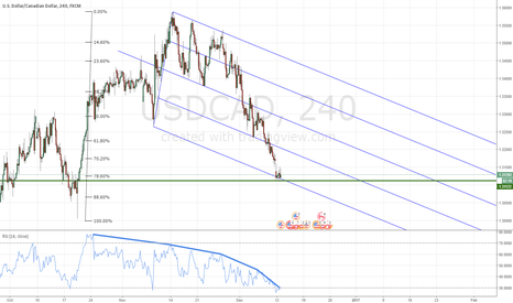 USDCAD: USDCAD : sell-off excess