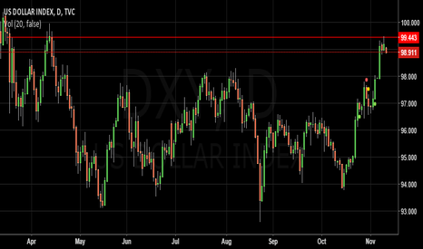 DXY: US Dollar Index reach supply zone