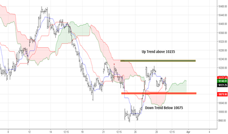 NIFTY: Nifty Bullish above 10235 and Bearish Below 10075