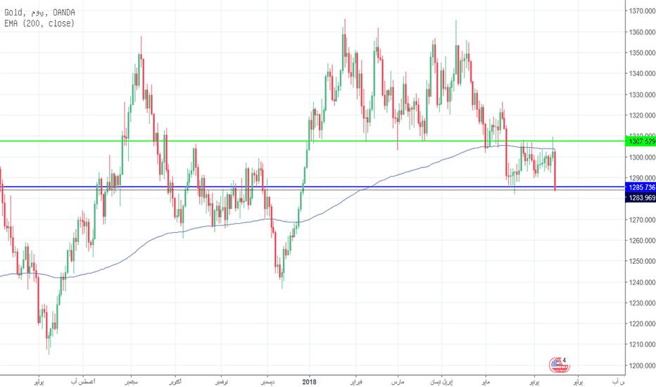 XAUUSD: ينخفض سعر الذهب إلى أدنى المستويات الأسبوعية