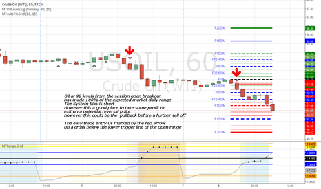 USOIL: oil hits 125% range at  92  still short