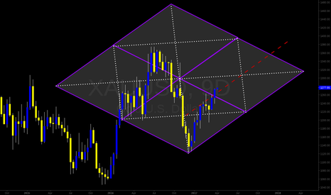 XAUUSD: GOLD | 9D | GT Diamond