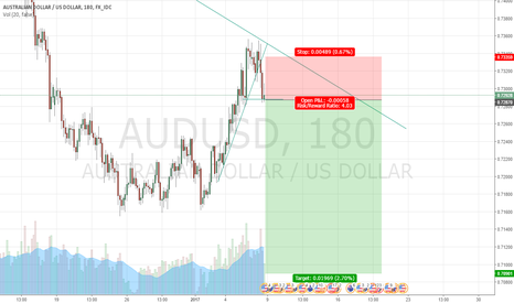 AUDUSD: AUD/USD obvious trade so may fail
