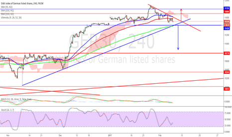 GER30: $ger30 coming to important level at 11400