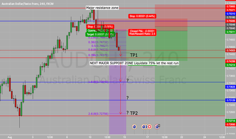 AUDCHF: UPDATED AUDCHF SHORT