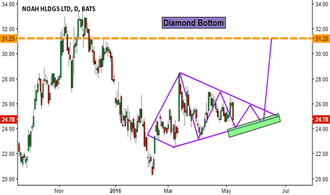 NOAH: Noah Holdings -- Diamond Bottom -- 6 to 20 week Breakout