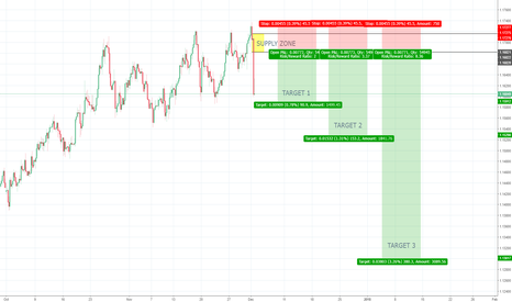 EURCHF: EURCHF 4h Supply - Counter Trend Trade- Daily Reversal Engulfing