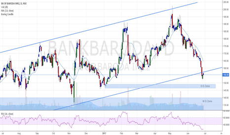 BANKBARODA: Bank of Baroda Long setup