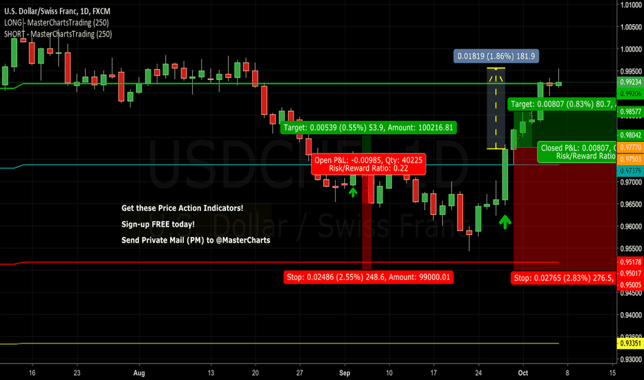 USDCHF: Over 180 Pips Gain - Congrats To Subscribers! @Master_Charts