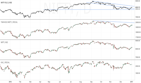 NIFTY: nifty correlation with eems
