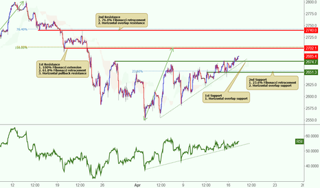 SPX500USD: SPX500USD being held up by ascending support line