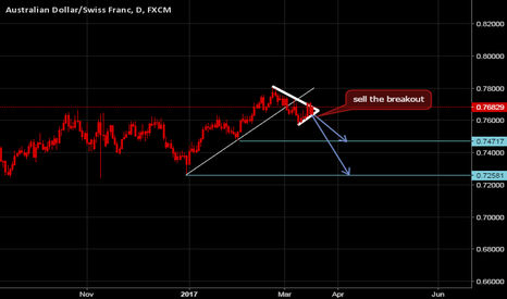 AUDCHF: AUDCHF in consolidation Phase sell after breakout :)