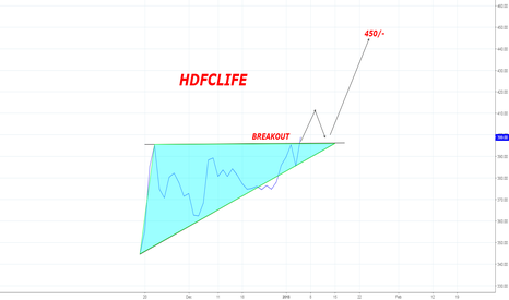 HDFCLIFE: HDFCLIFE looks strong