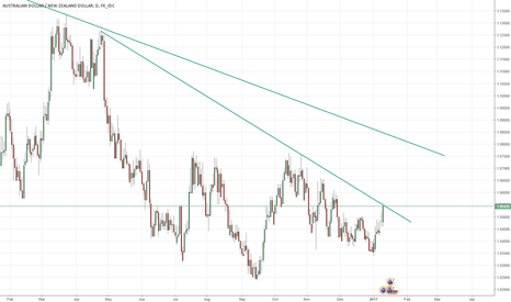 AUDNZD: $AUDNZD reaction here is important for the direction