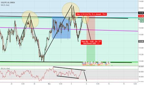 USDJPY: morning analysis. trade idea USD/JPY