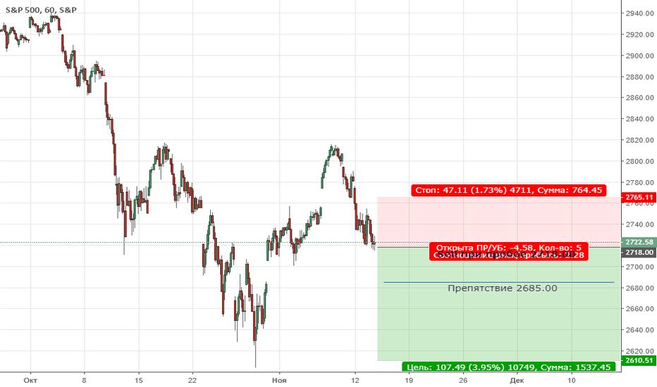 SPX: S&P500  Цена продолжает находиться в медвежьей коррекции