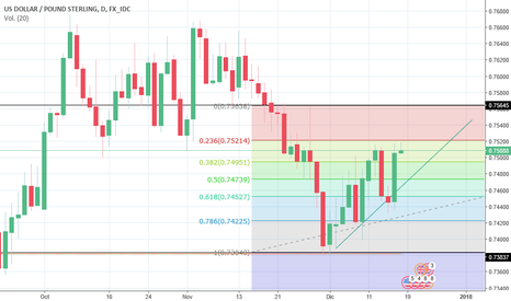 USDGBP: analisis USD/GBP