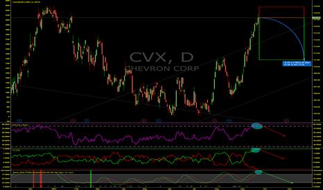 CVX: History Says Chevron (CVX) Is Set To Decline At Least 5%