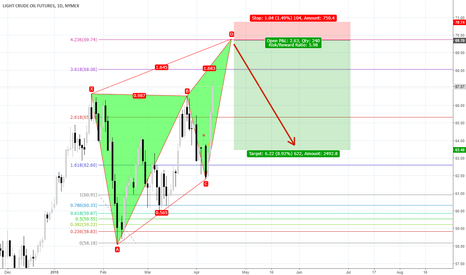 CL1!: near 69$ bearish cypher or target 423 complete take short