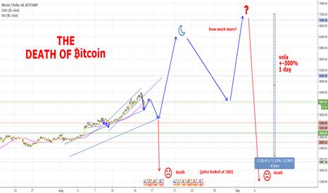 BTCUSD: The Death of Bitcoin