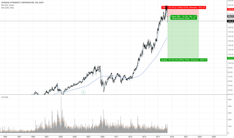 GD: Lets face it , this company is overbought , complete madness