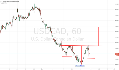 USDCAD: USDCAD Inverted H & S