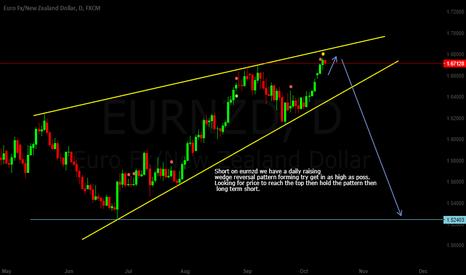 EURNZD: eurnzd Long term short raising daily wedge reversal pattern.