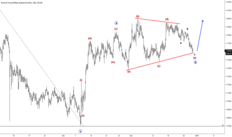 GBPNZD: Elliott WaveAnalysis: Complex Correction On GBPNZD Points Higher