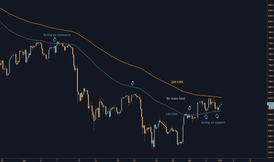 XBTUSD: Bitcoin Sitting In No Mans Land