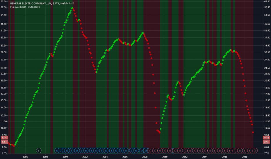 GE: This indicator SAVED YOU HUGE on GE